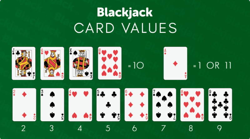 Rules of Blackjack and Values